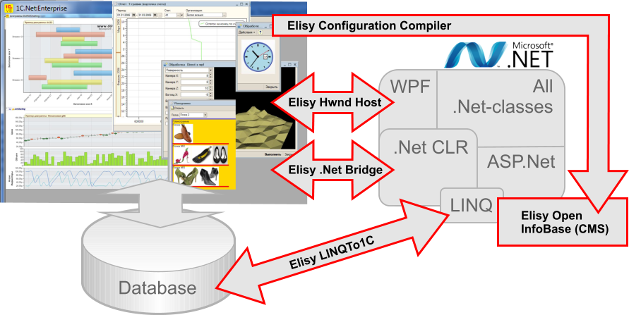 Elisy .Net Bridge products based on 1C.Net:Enterprise